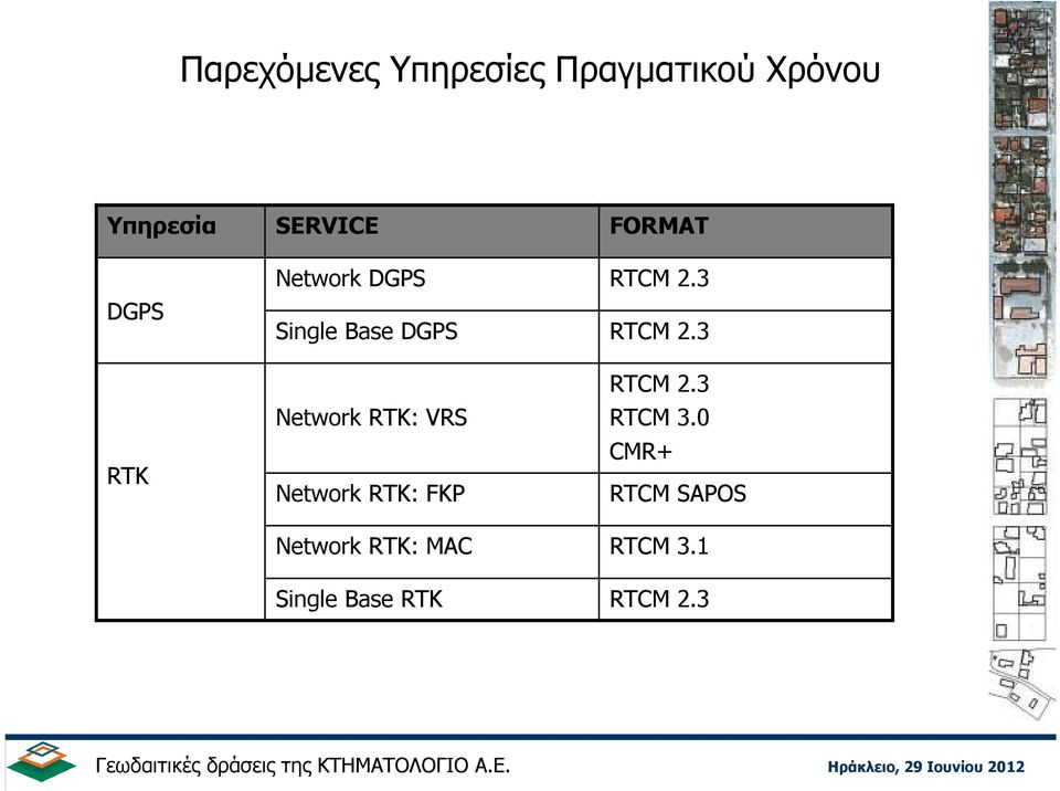 Network RTK: FKP Network RTK: MAC Single Base RTK FORMAT