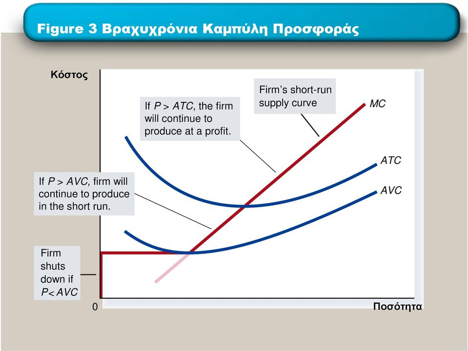 Firm s short-run supply curve MC If P > AVC, firm will
