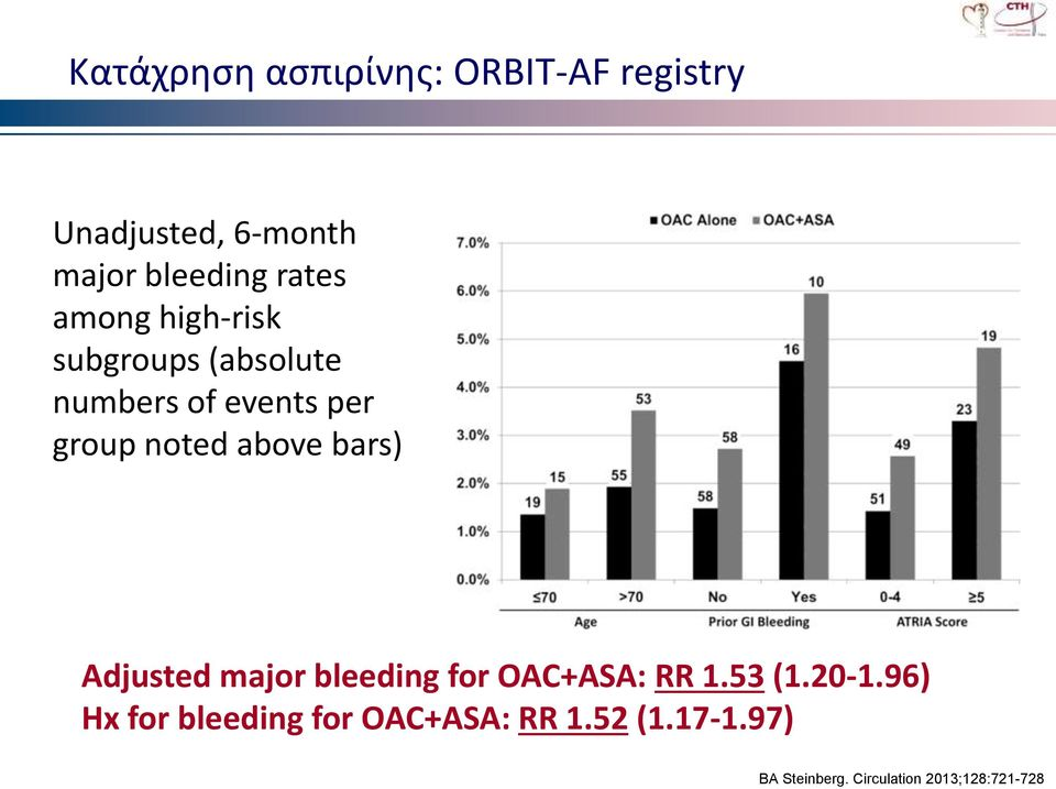 above bars) Adjusted major bleeding for OAC+ASA: RR 1.53 (1.20-1.