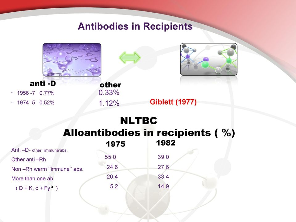 12% Giblett (1977) NLTBC Alloantibodies in recipients ( %) Anti D-