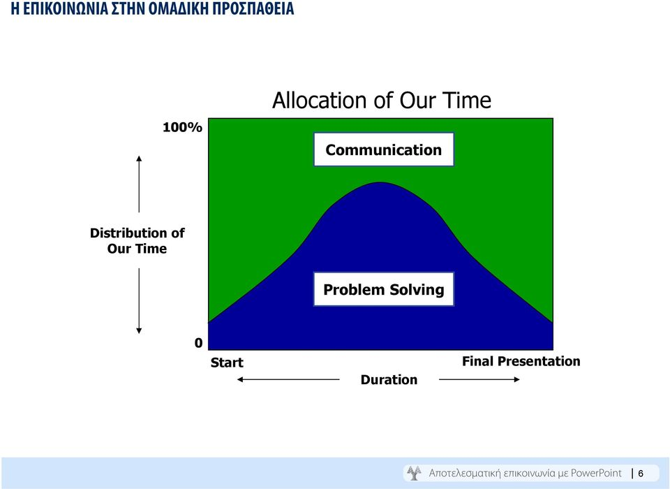 of Our Time Problem Solving 0 Start Duration