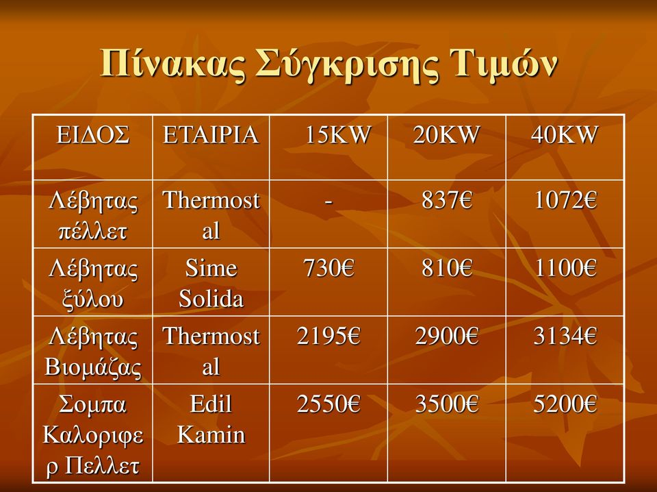 Καλοριφε ρ Πελλετ Thermost al Sime Solida Thermost al