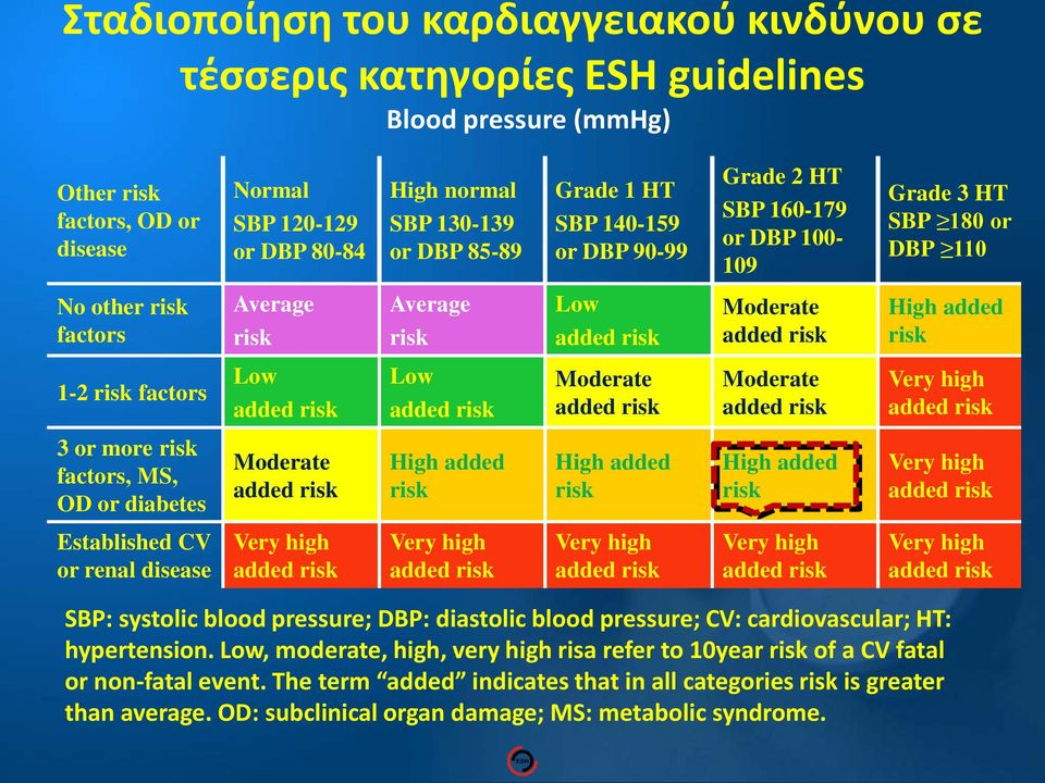 factors Low Low Moderate Moderate 3 or more risk factors, MS, OD or diabetes Moderate High added risk High added risk High added risk Established CV or renal disease SBP: systolic blood pressure;