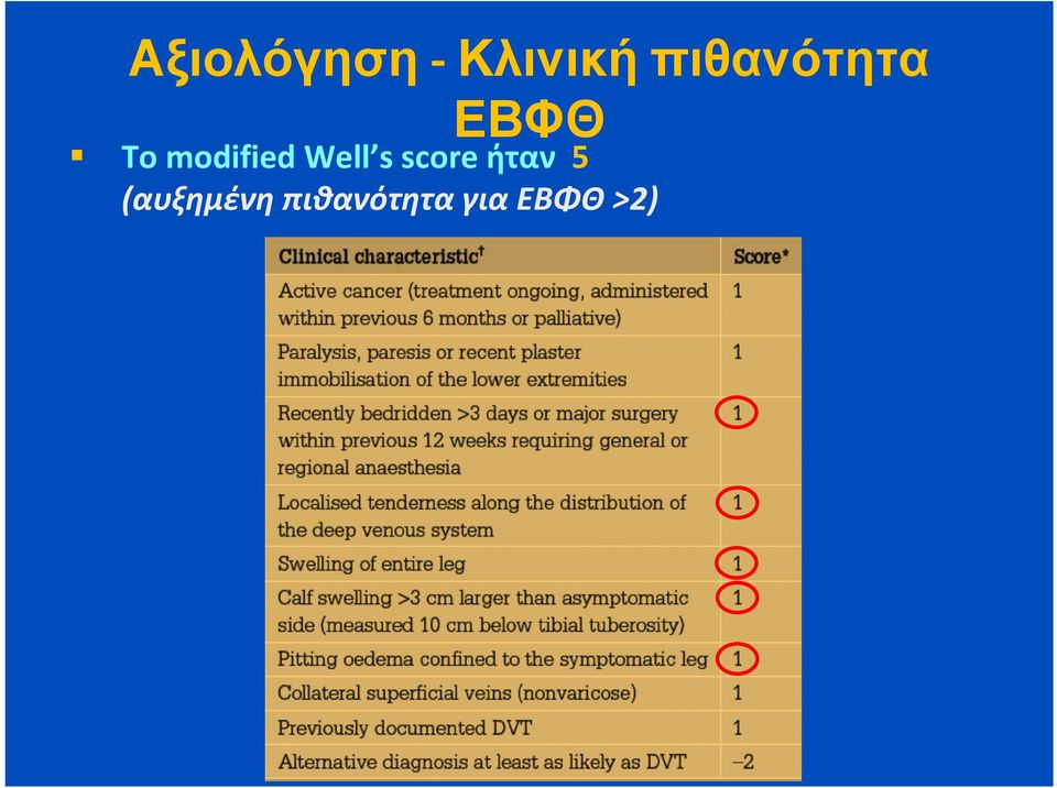 modified Well s score