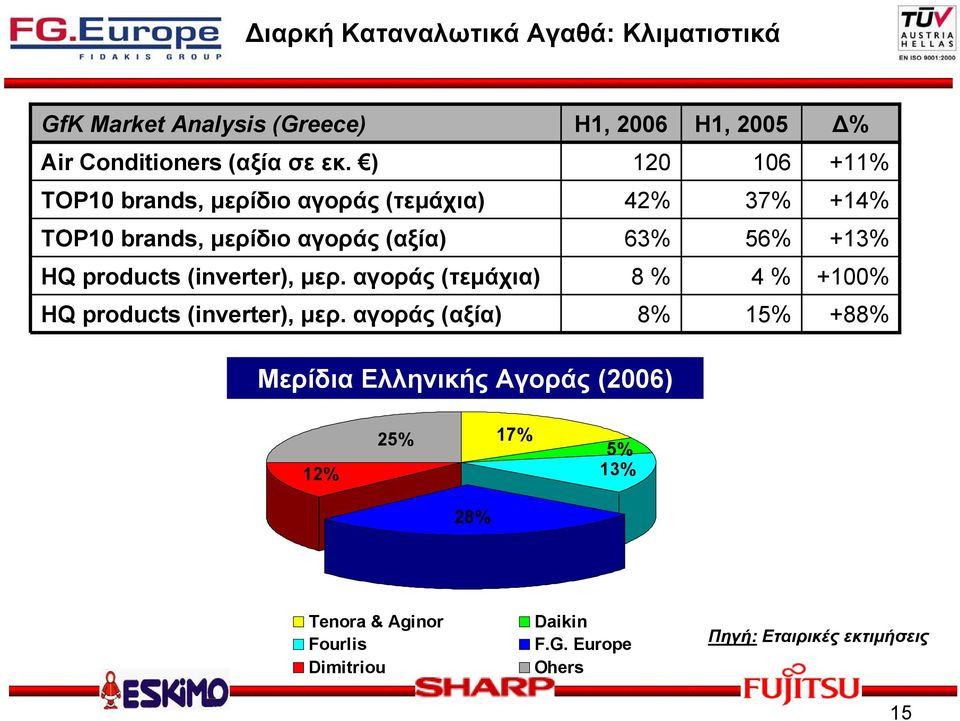 products (inverter), μερ. αγοράς (τεμάχια) 8 % 4 % +100% HQ products (inverter), μερ.