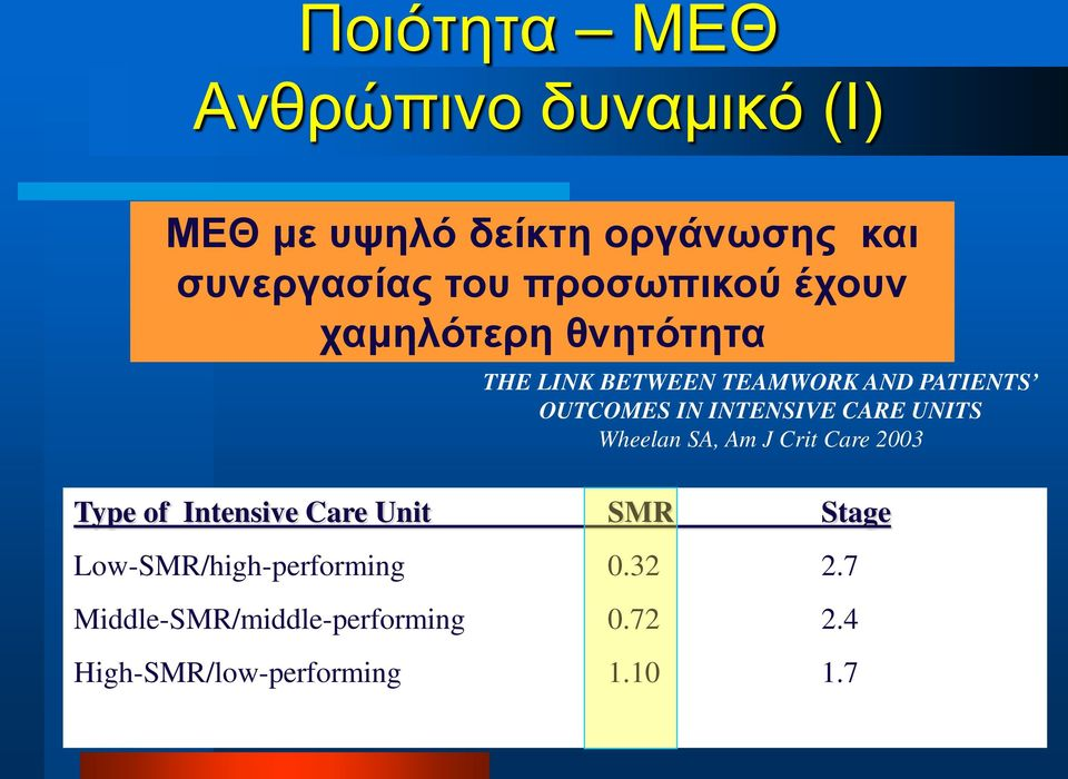 INTENSIVE CARE UNITS Wheelan SA, Am J Crit Care 2003 Type of Intensive Care Unit SMR Stage