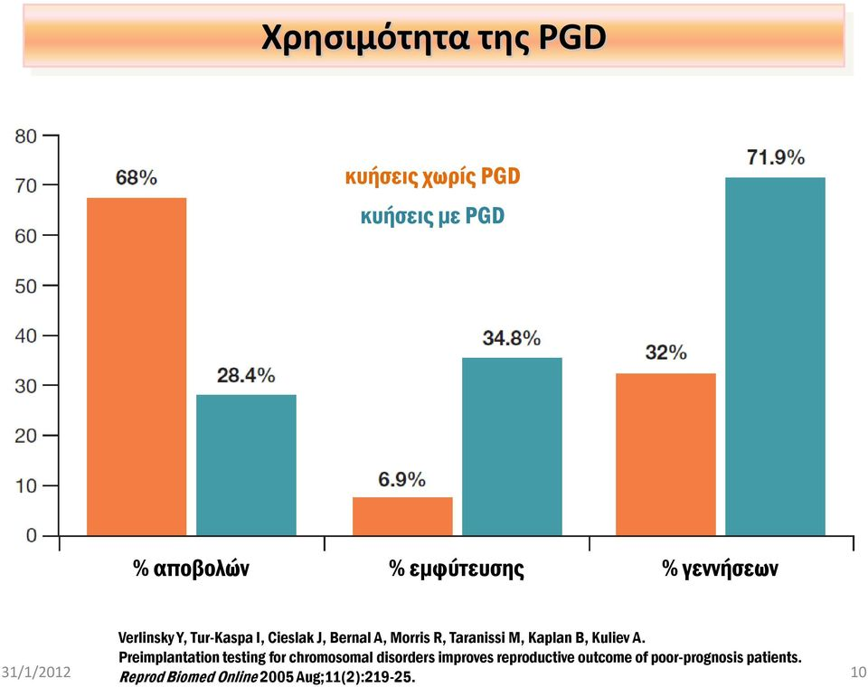 31/1/2012 Preimplantation testing for chromosomal disorders improves reproductive outcome