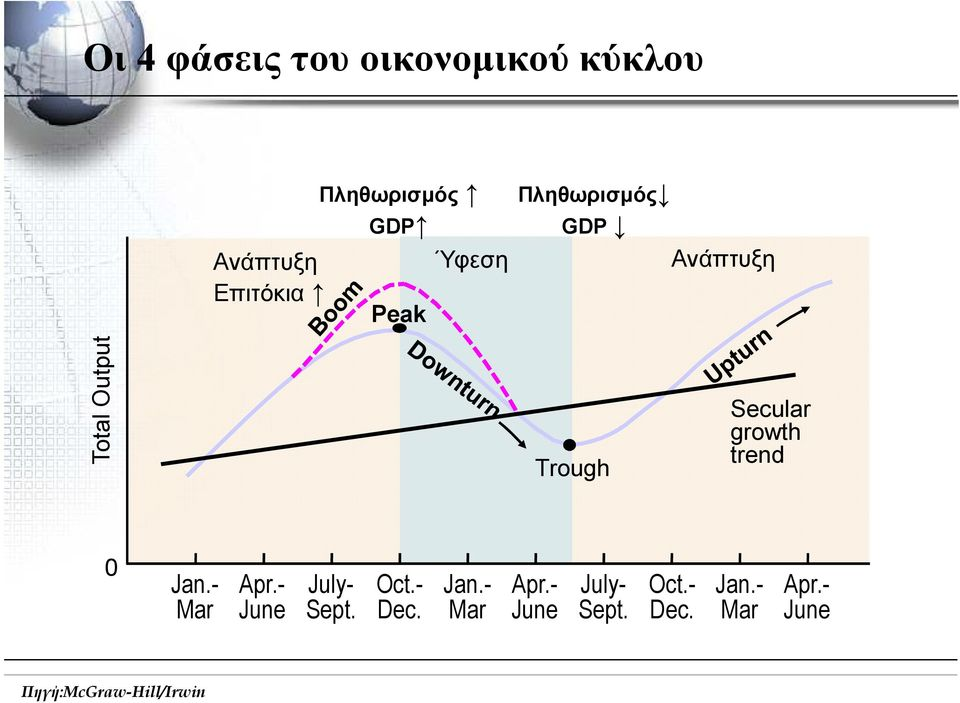 growth trend 0 Jan.- Mar Apr.- June July- Sept. Oct.- Dec. Jan.- Mar Apr.- June July- Sept. Oct.- Dec. Jan.- Mar Apr.- June Πηγή:McGraw-Hill/Irwin