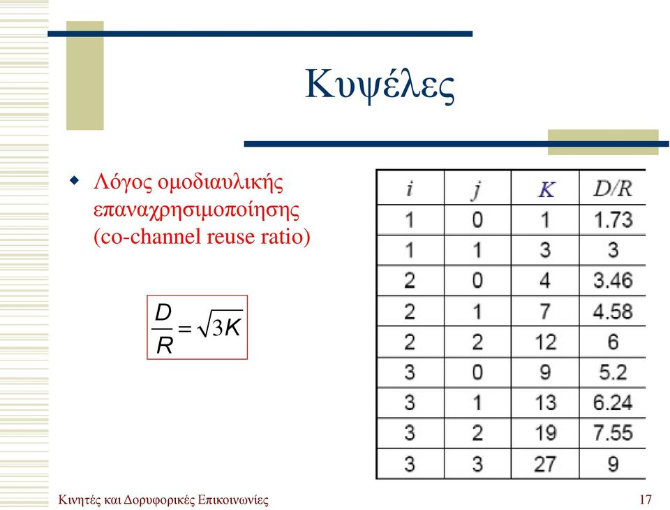 (co-channel reuse ratio) D