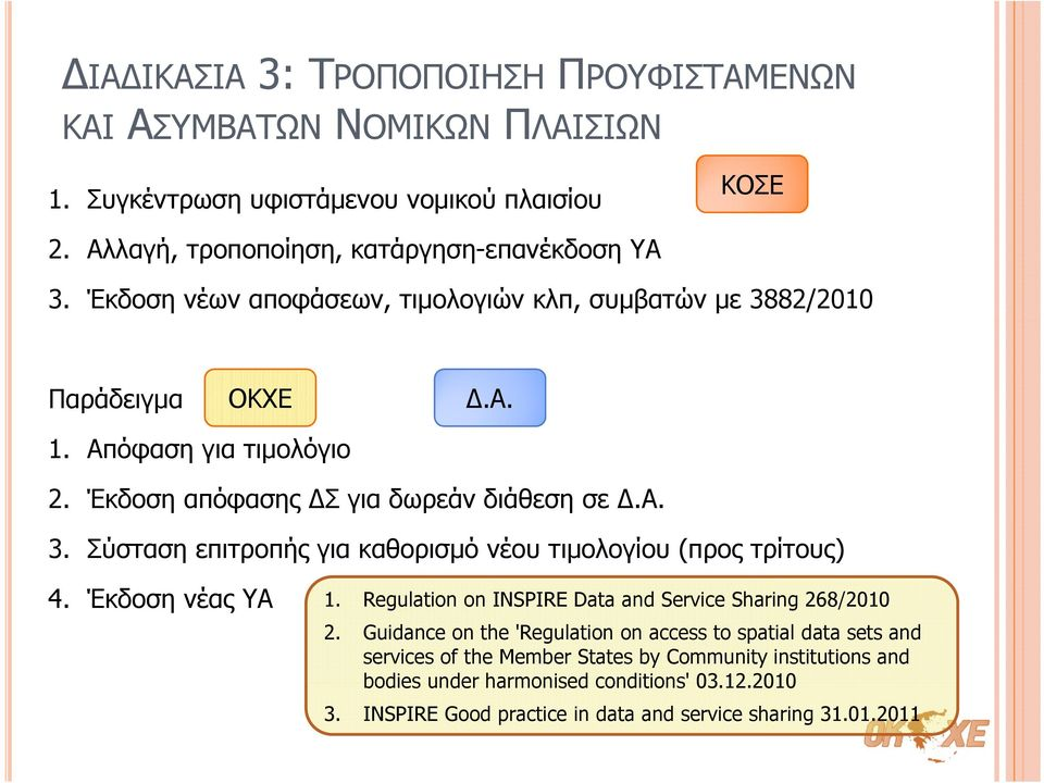 Έκδοση νέας ΥΑ 1. Regulation on INSPIRE Data and Service Sharing 268/2010 2.
