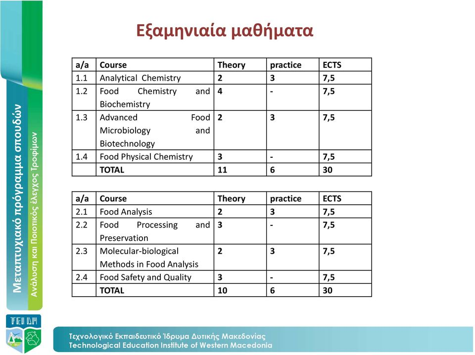 4 Food Physical Chemistry 3-7,5 TOTAL 11 6 30 a/a Course Theory practice ECTS 2.1 Food Analysis 2 3 7,5 2.