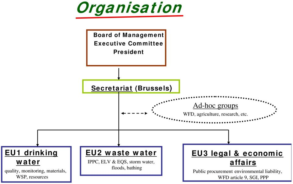 EU1 drinking water quality, monitoring, materials, WSP, resources EU2 waste water IPPC,