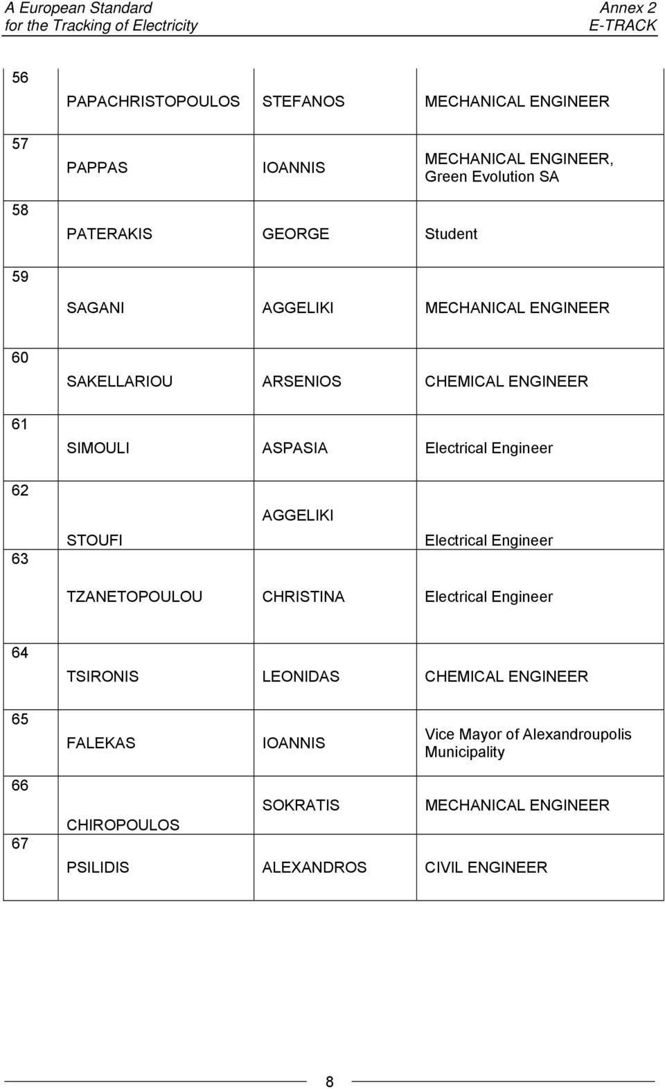 ASPASIA Electrical Engineer 62 AGGELIKI 63 STOUFI Electrical Engineer TZANETOPOULOU CHRISTINA Electrical Engineer 64 TSIRONIS LEONIDAS CHEMICAL
