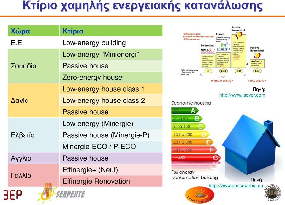 Zero-energy house Low-energy house class 1 Low-energy house class 2 Passive house Low-energy (Minergie)