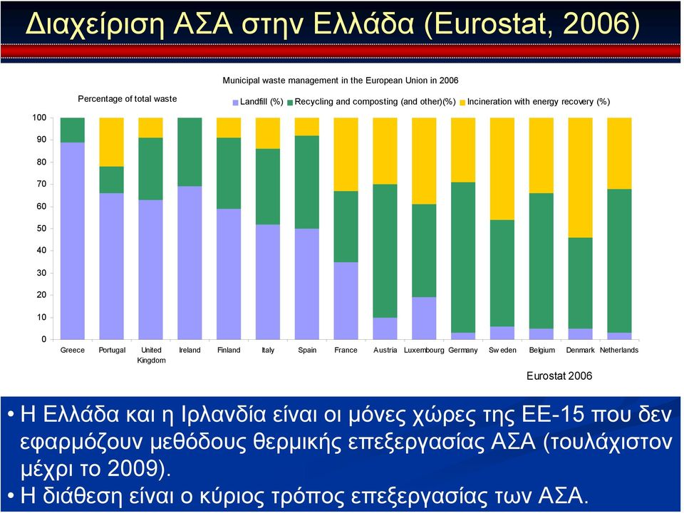 Municipal waste management in the European Union in 2006 Percentage of total waste Landfill (%) Recycling and composting (and other)(%)