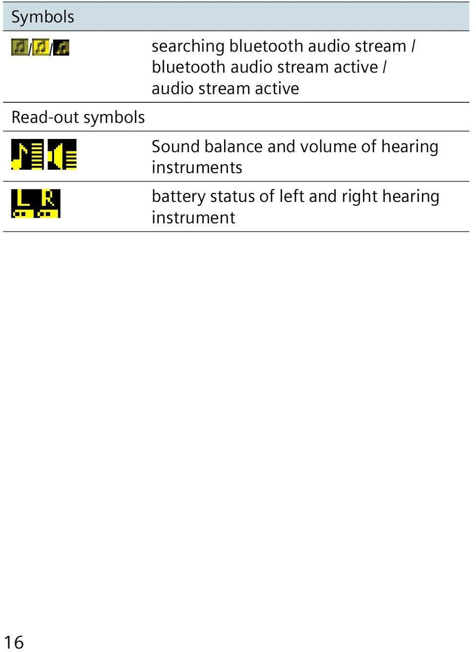 Read-out symbols Sound balance and volume of hearing