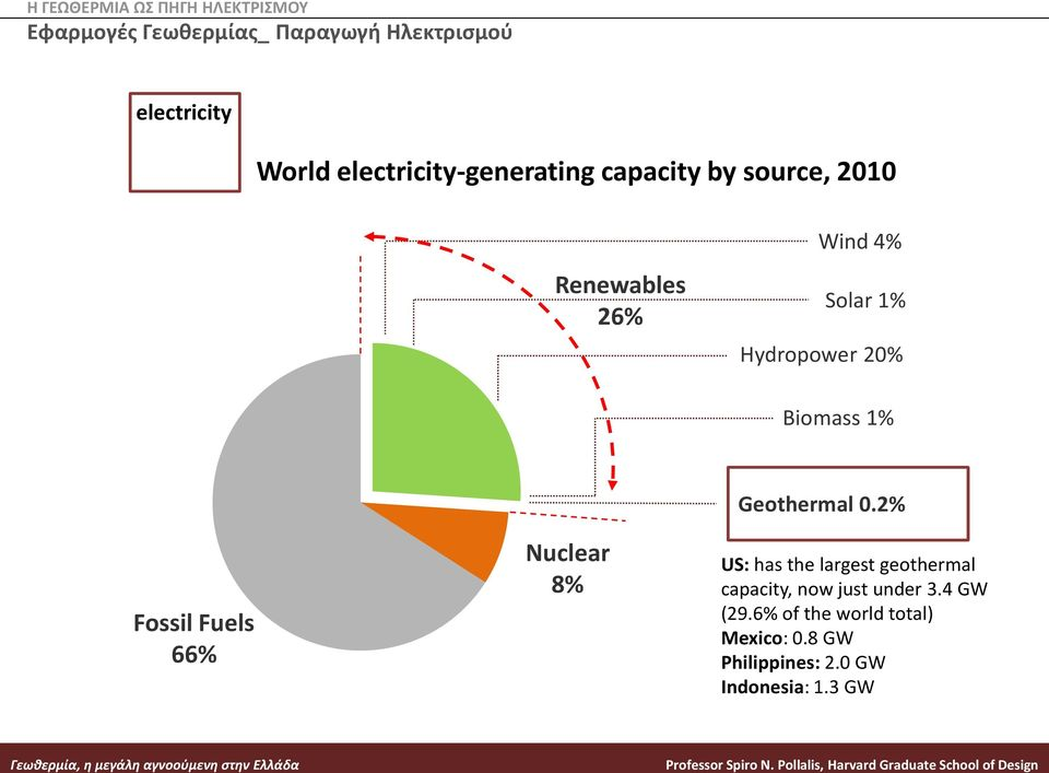 Biomass 1% Fossil Fuels 66% Nuclear 8% Geothermal 0.