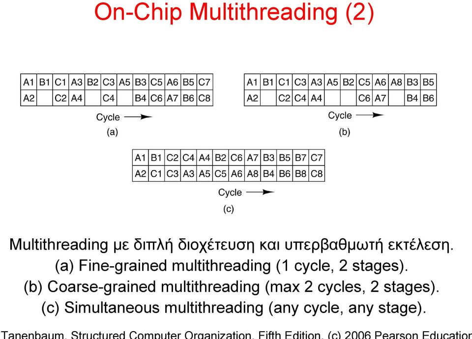 (a) Fine-grained multithreading (1 cycle, 2 stages).