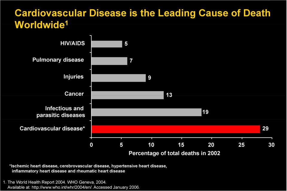 inflammatory heart disease and rheumatic heart disease 0 5 10 15 20 25 30 Percentage of total deaths in 2002 1.