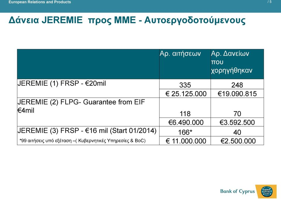 815 JEREMIE (2) FLPG- Guarantee from EIF 4mil 118 70 6.490.000 3.592.