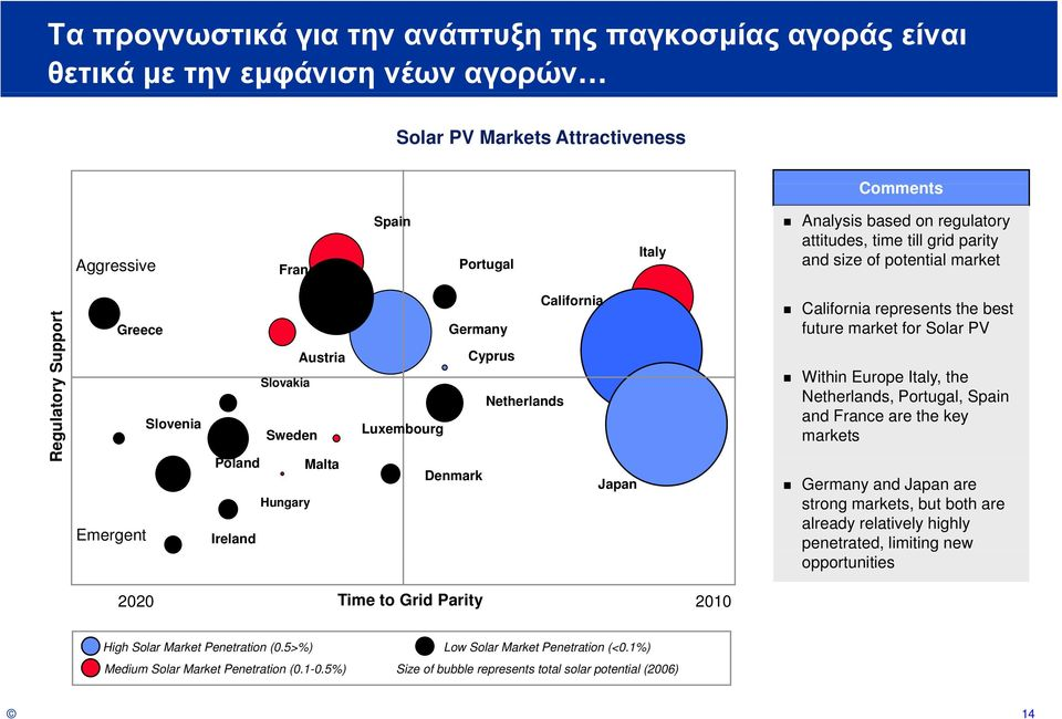 Cyprus Netherlands California California represents the best future market for Solar PV Within Europe Italy, the Netherlands, Portugal, Spain and France are the key markets Japan Germany and Japan