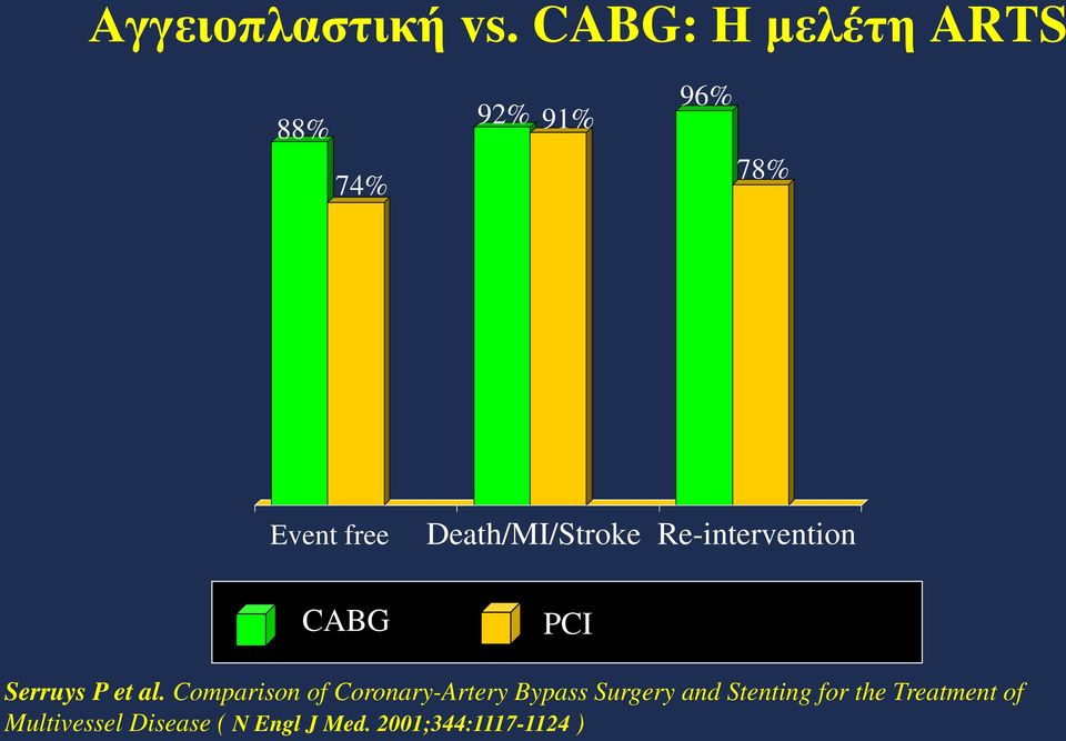 Death/MI/Stroke Re-intervention CABG PCI Serruys P et al.