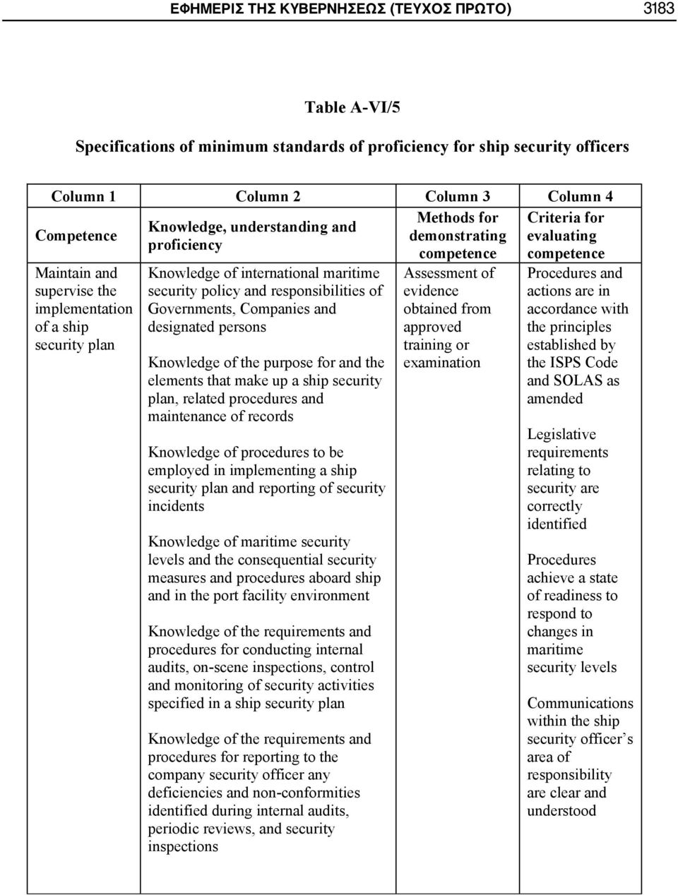 maritime security policy and responsibilities of Governments, Companies and designated persons Knowledge of the purpose for and the elements that make up a ship security plan, related procedures and