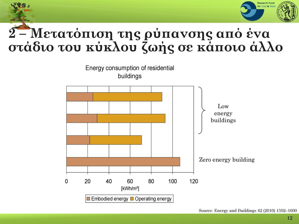 buildings Zero energy building 0 20 40 60 80 100 120 [kwh/m²]