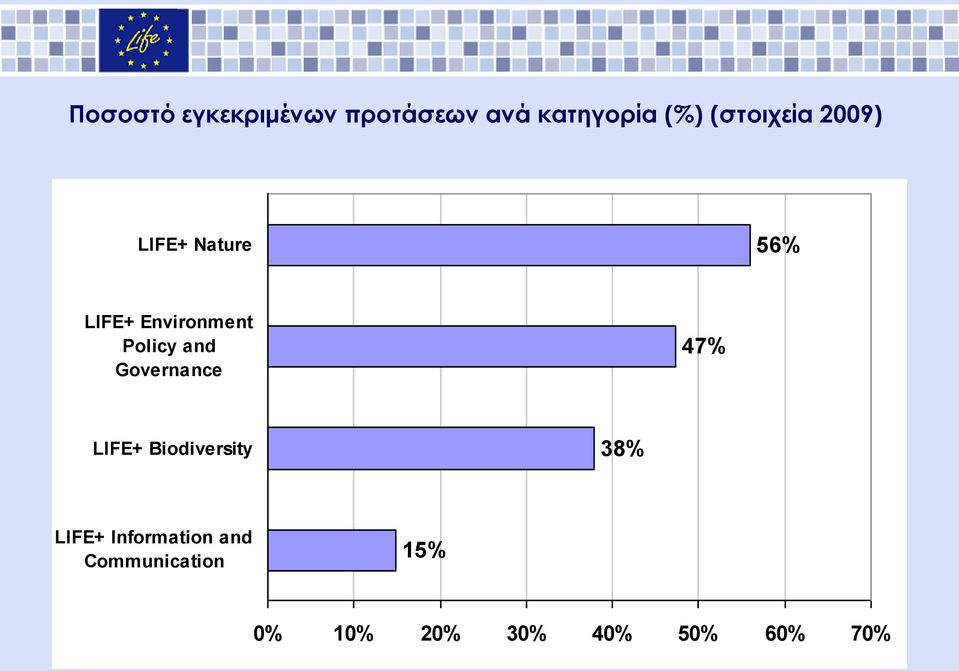 Policy and Governance 47% LIFE+ Biodiversity 38% LIFE+
