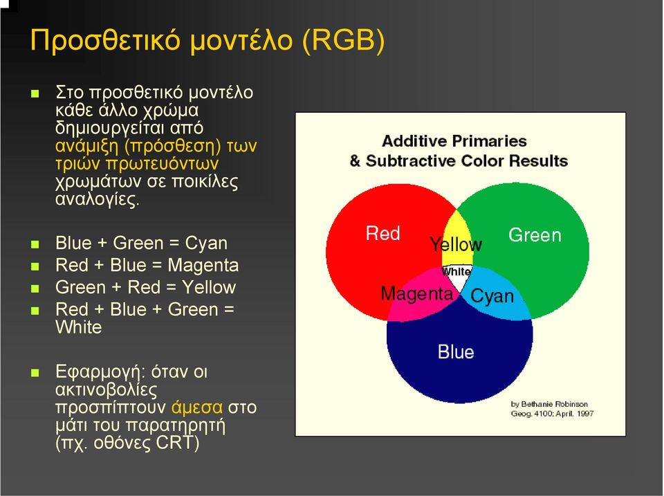 Blue + Green = Cyan Red + Blue = Magenta Green + Red = Yellow Red + Blue + Green =