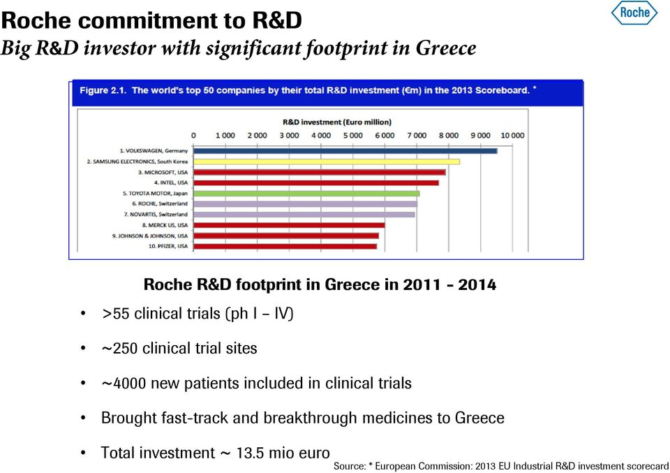 new patients included in clinical trials Brought fast-track and breakthrough medicines to Greece