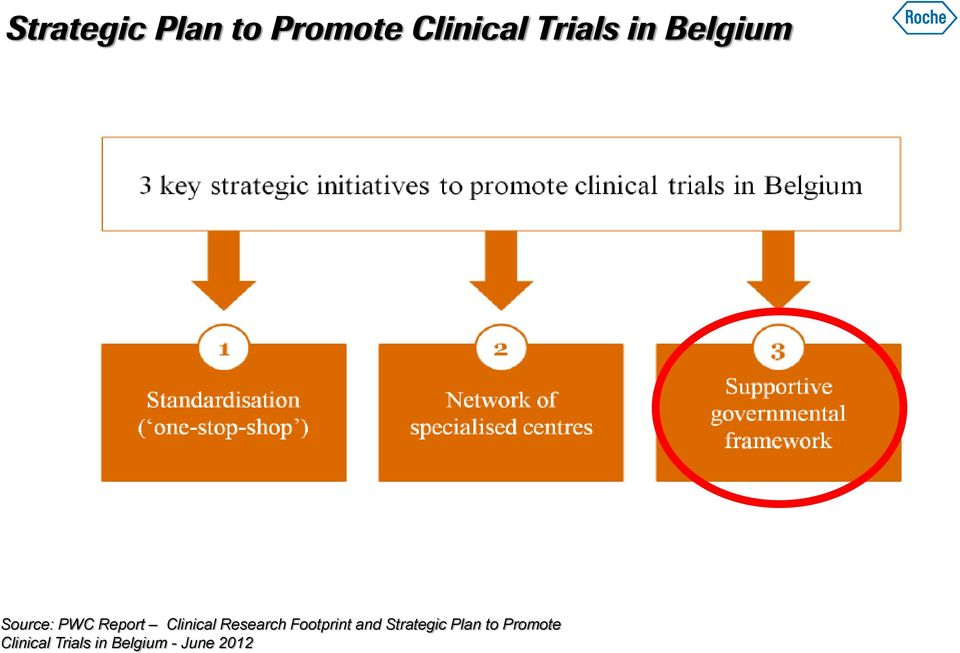 Clinical Trials in Belgium - June 2012 Source: PWC  Clinical Trials in