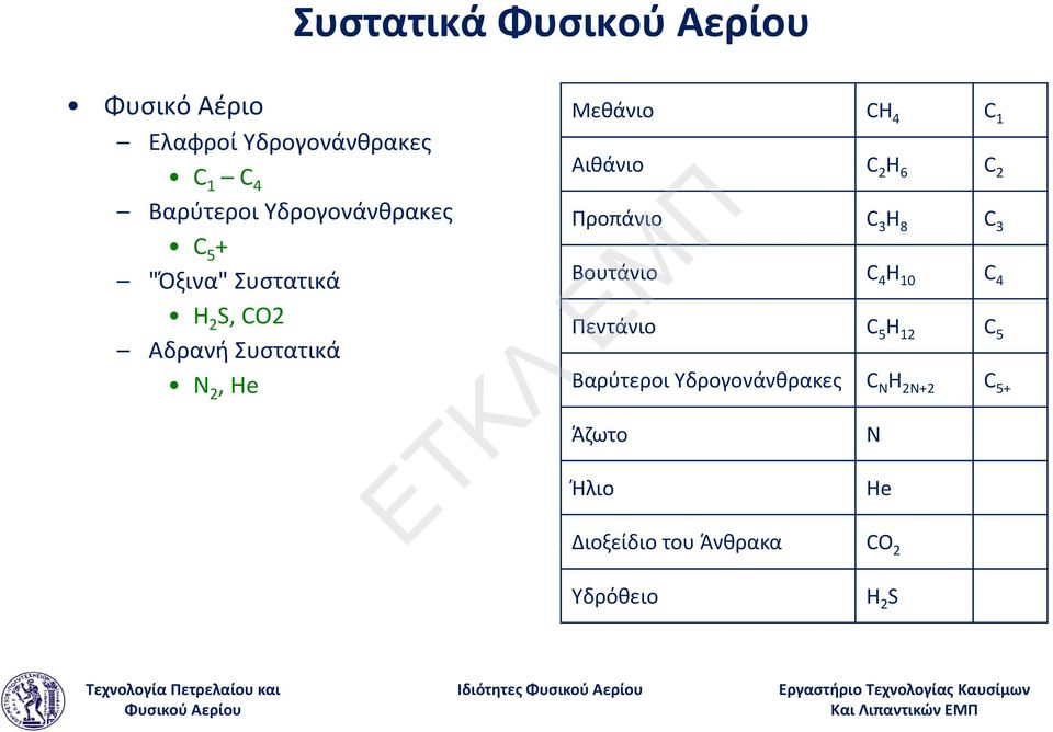 C 4 H 10 C 4 H 2 S, CO2 Αδρανή Συστατικά Πεντάνιο C 5 H 12 C 5 N 2, He Βαρύτεροι