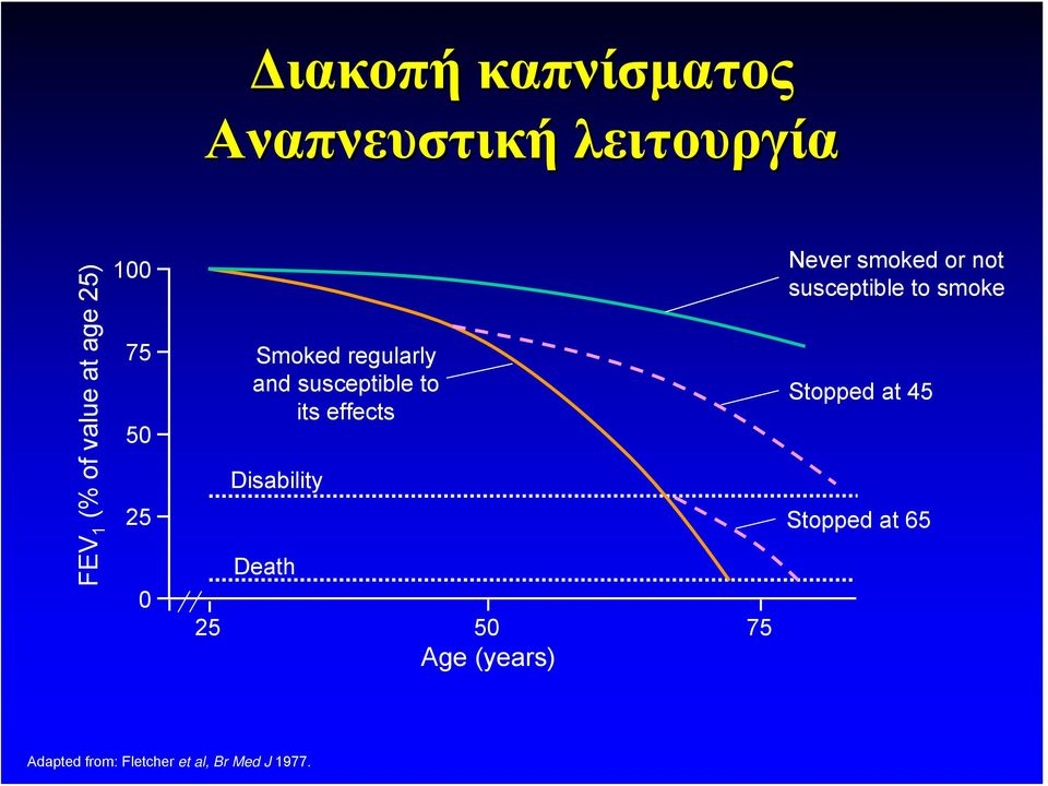 Disability Death 25 50 75 Age (years) Never smoked or not susceptible