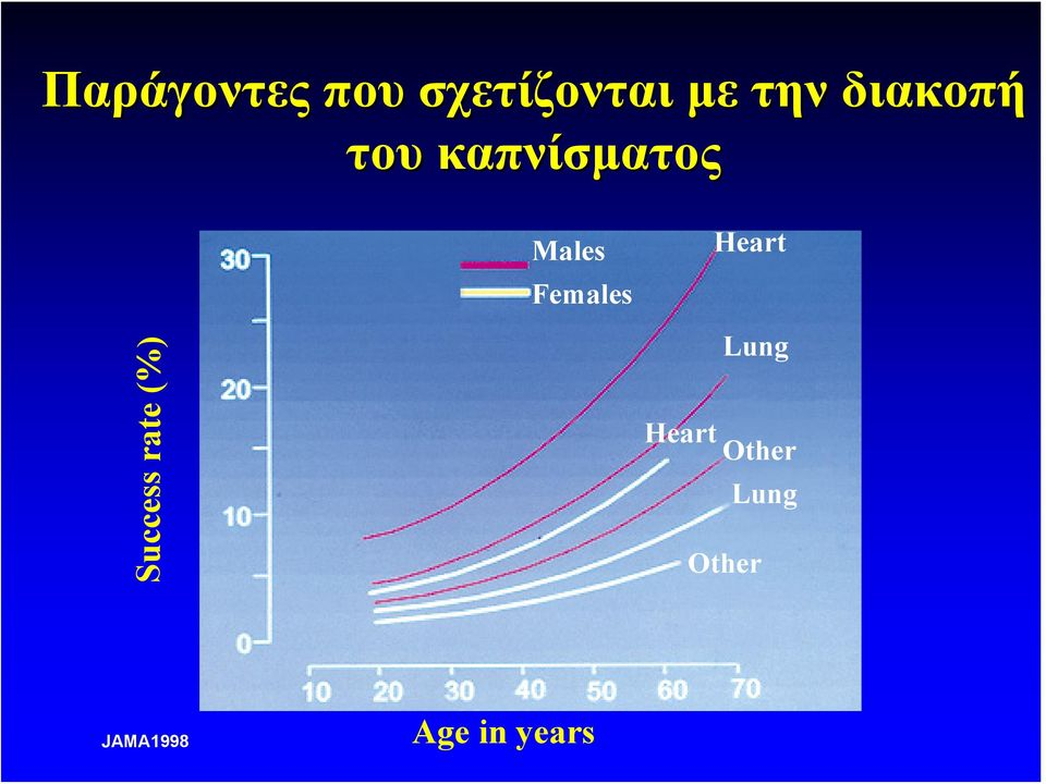 Females Heart Success rate (%) Lung