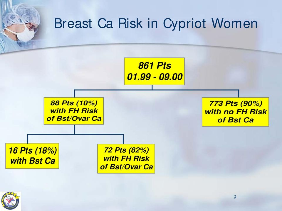 Pts (90%) with no FH Risk of Bst Ca 16 Pts (18%)