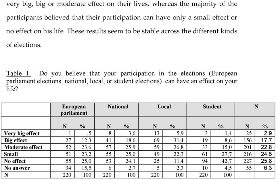 Do you believe that your participation in the elections (European parliament elections, national, local, or student elections) can have an effect on your life?