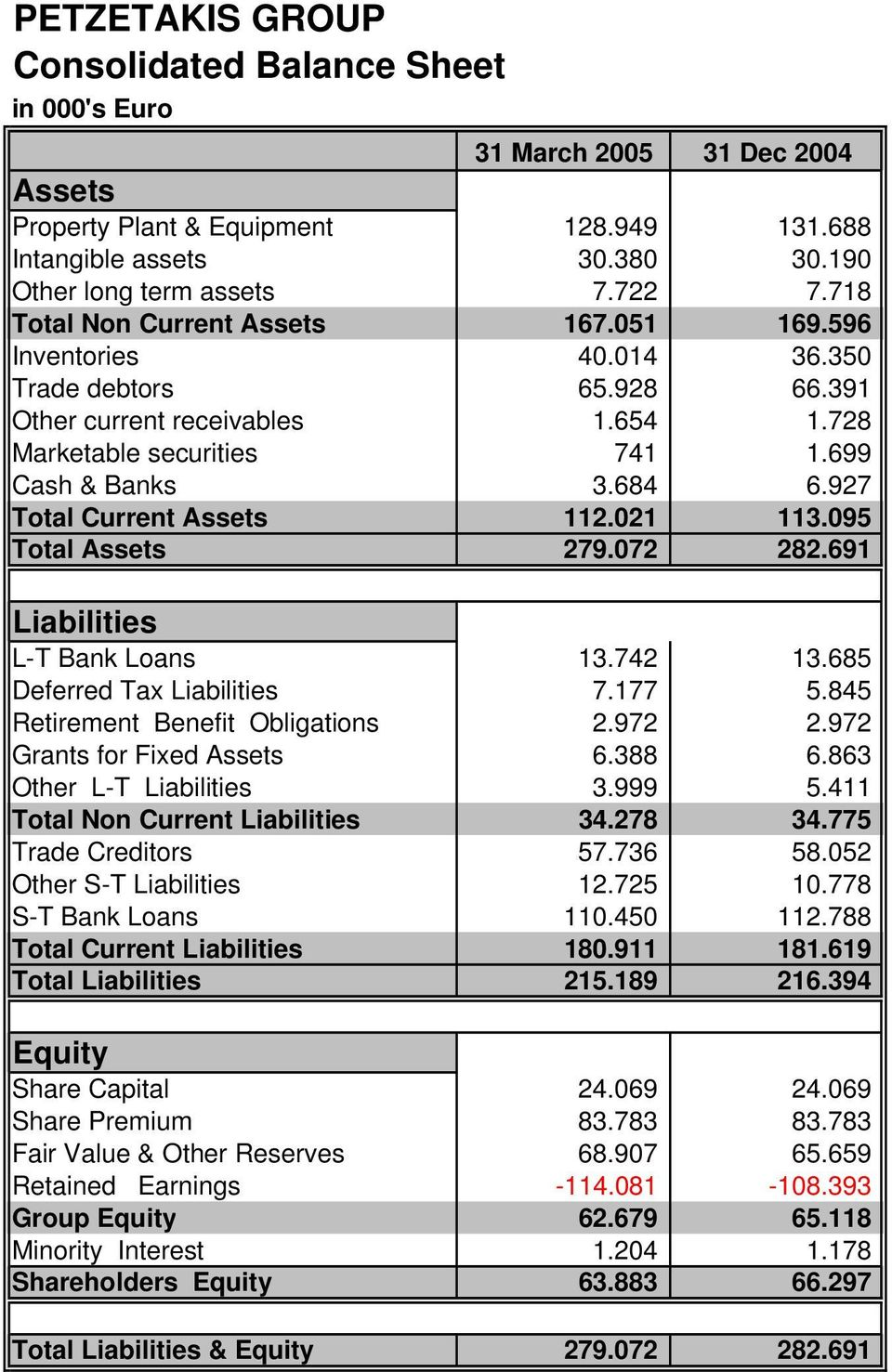 927 Total Current Assets 112.021 113.095 Total Assets 279.072 282.691 Liabilities L-T Bank Loans 13.742 13.685 Deferred Tax Liabilities 7.177 5.845 Retirement Benefit Obligations 2.972 2.