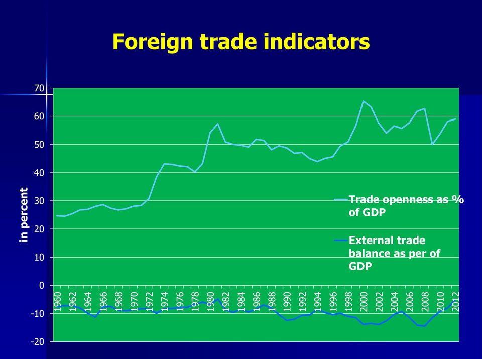2012 in percent Foreign trade indicators 70 60 50 40 30 20 10