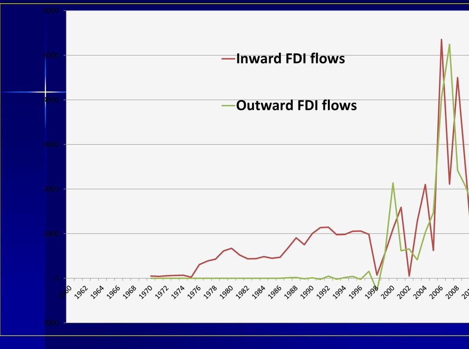 Outward FDI flows