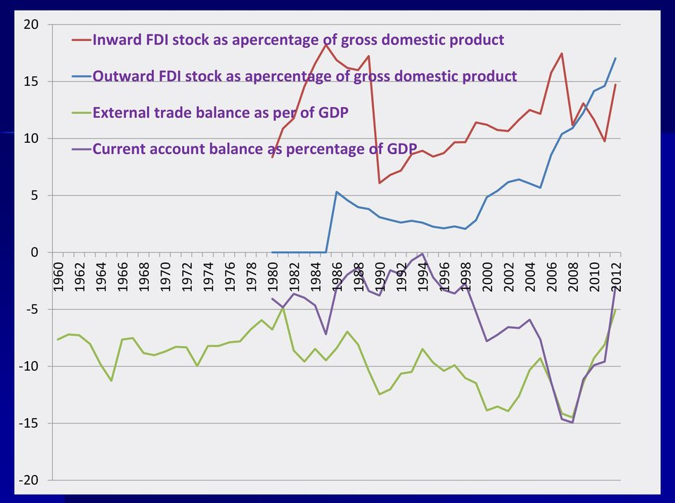 gross domestic product Outward FDI stock as apercentage of gross domestic product