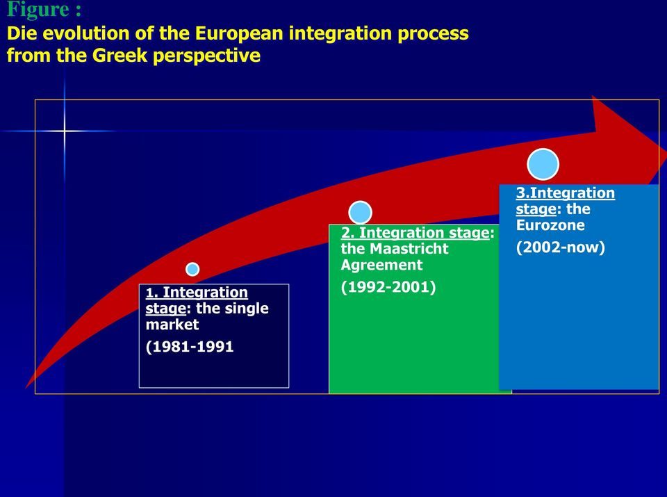 Integration stage: the single market (1981-1991 2.