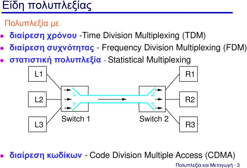 πολυπλεξία - Statistical Multiplexing L1 R1 L2 R2 L3 Switch 1 Switch 2 R3