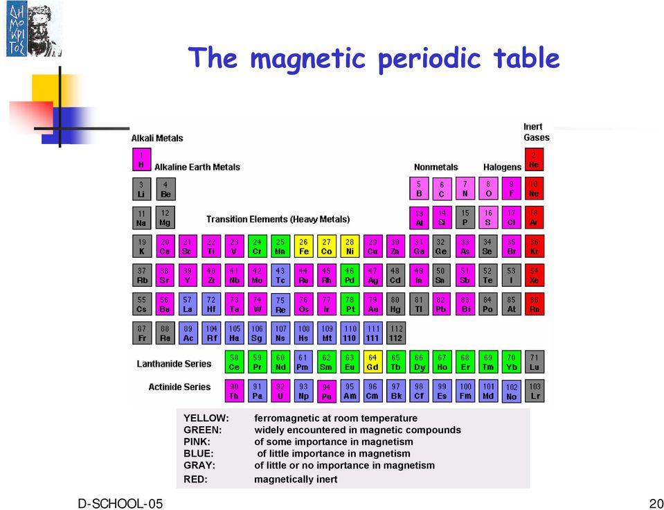 compounds of some importance in magnetism of little importance in
