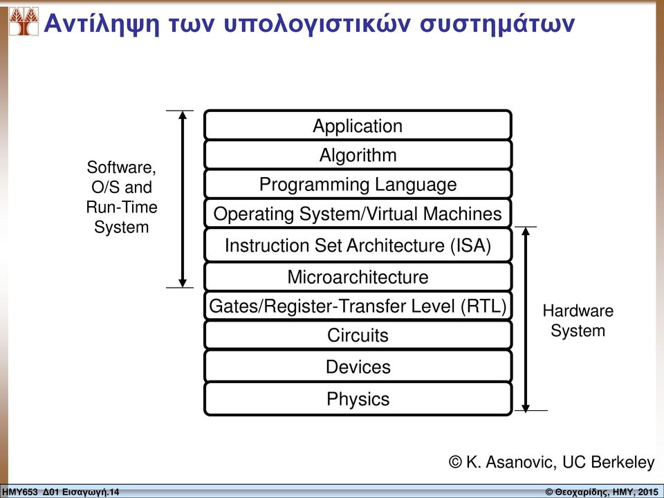 Programming Language Operating System/Virtual Machines Instruction Set Architecture