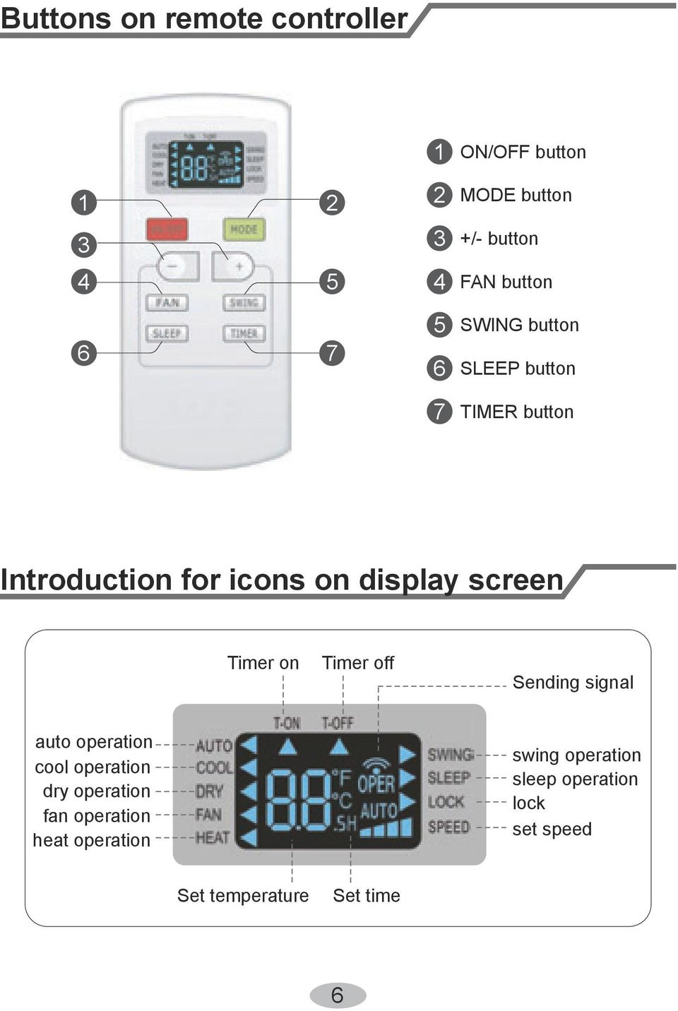 screen Timer on Timer off Sending signal auto operation cool operation dry operation fan
