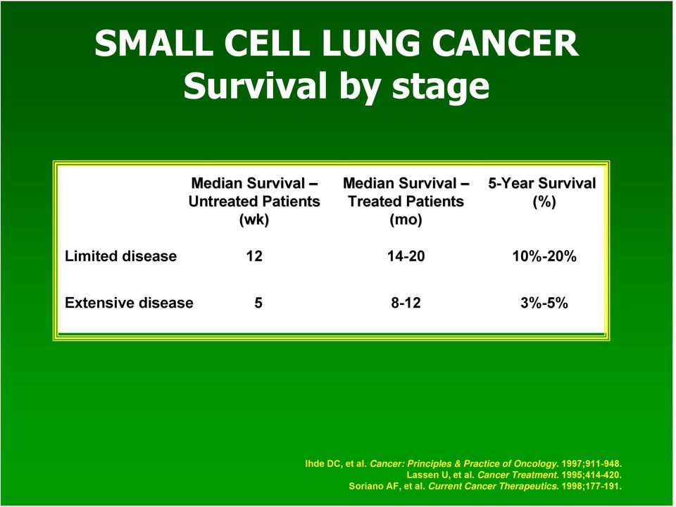 8-12 3%-5% Ihde DC, et al. Cancer: Principles & Practice of Oncology. 1997;911-948.