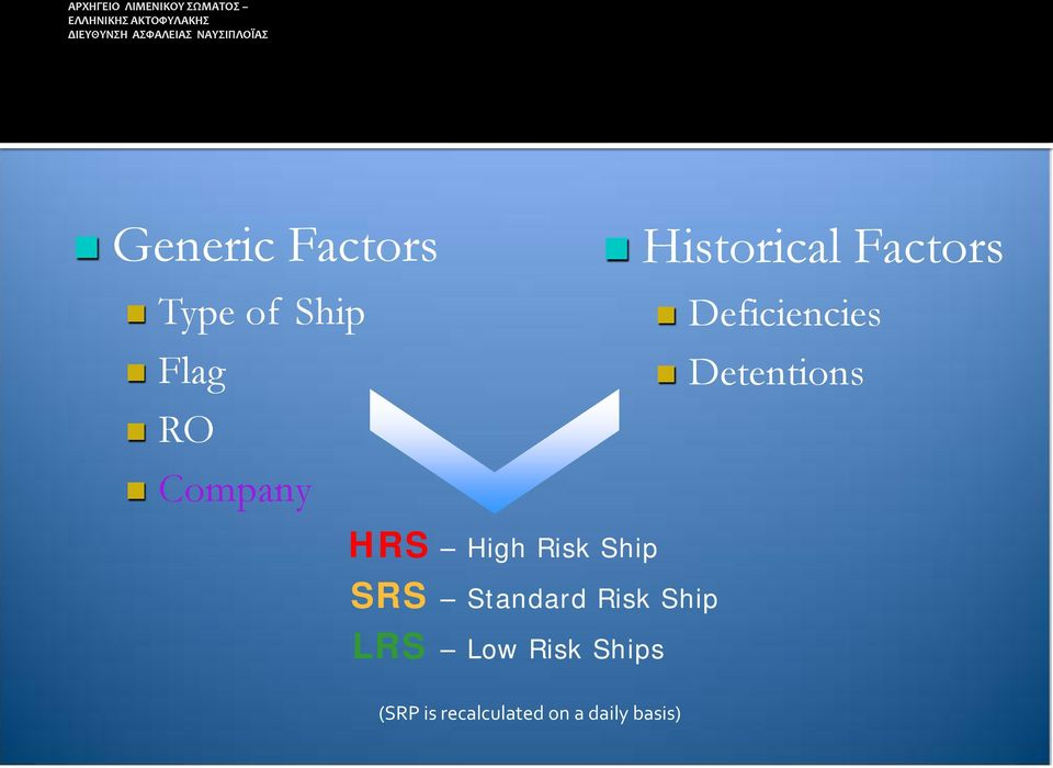 High Risk Ship SRS Standard Risk Ship LRS Low