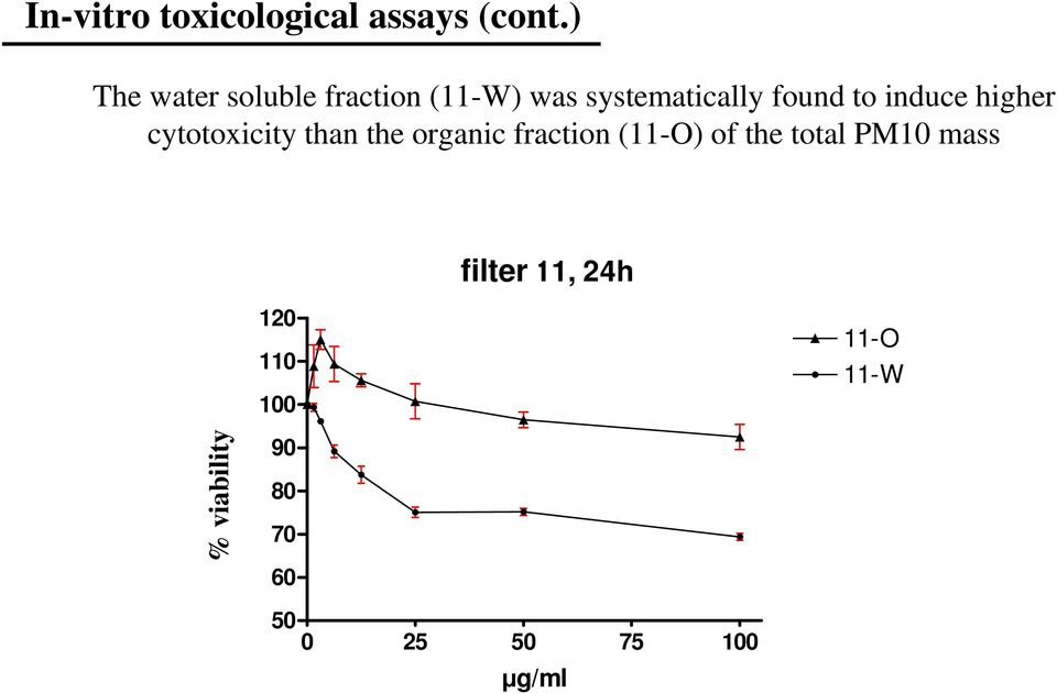 induce higher cytotoxicity than the organic fraction (O) of the