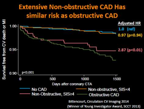 Non-obstructive atherosclerotic plaques ARE NOT INNOCENT Coronary calcium progresses at typically 10% to 20% of the baseline value